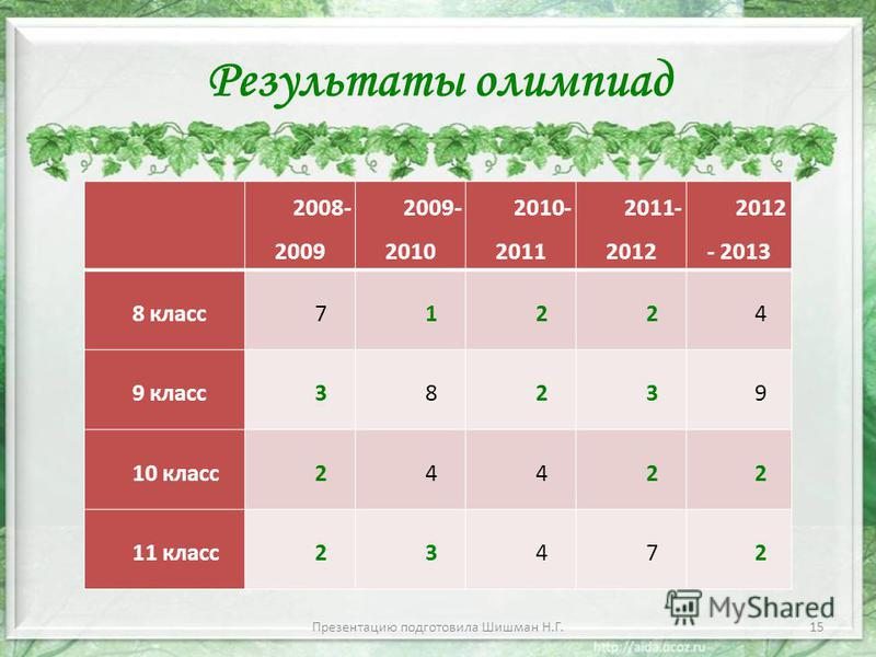 Результаты олимпиад 15 2008- 2009 2009- 2010 2010- 2011 2011- 2012 2012 - 2013 8 класс 71224 9 класс 38239 10 класс 24422 11 класс 23472 Презентацию подготовила Шишман Н.Г.