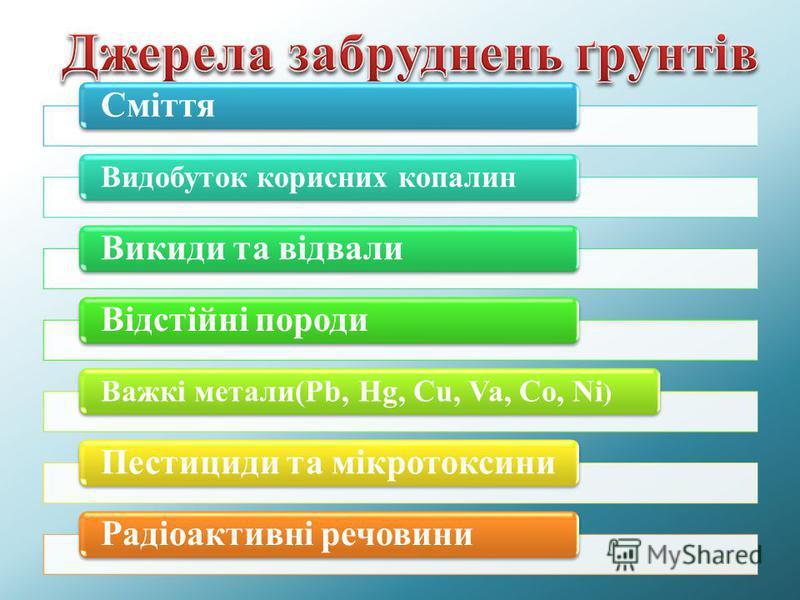 Сміття Видобуток корисних копалин Викиди та відвалиВідстійні породи Важкі метали(Pb, Hg, Cu, Va, Co, Ni ) Пестициди та мікротоксиниРадіоактивні речовини