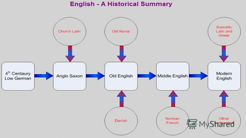 the history of the changing language of english through the years The origin of language  it must remain invariable across even the most drastic language change  through many years of intense training and close social contact .
