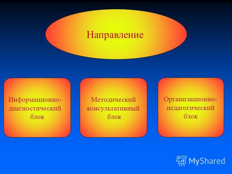 Направление Информационно- диагностический блок Методический консультативный блок Организационно- педагогический блок