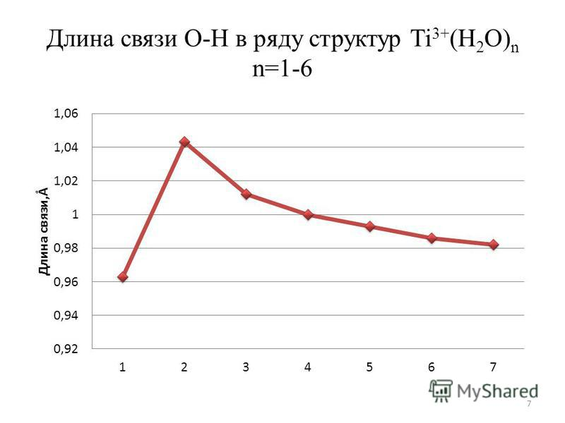 Длина связи О-Н в ряду структур Ti 3+ (Н 2 О) n n=1-6 7