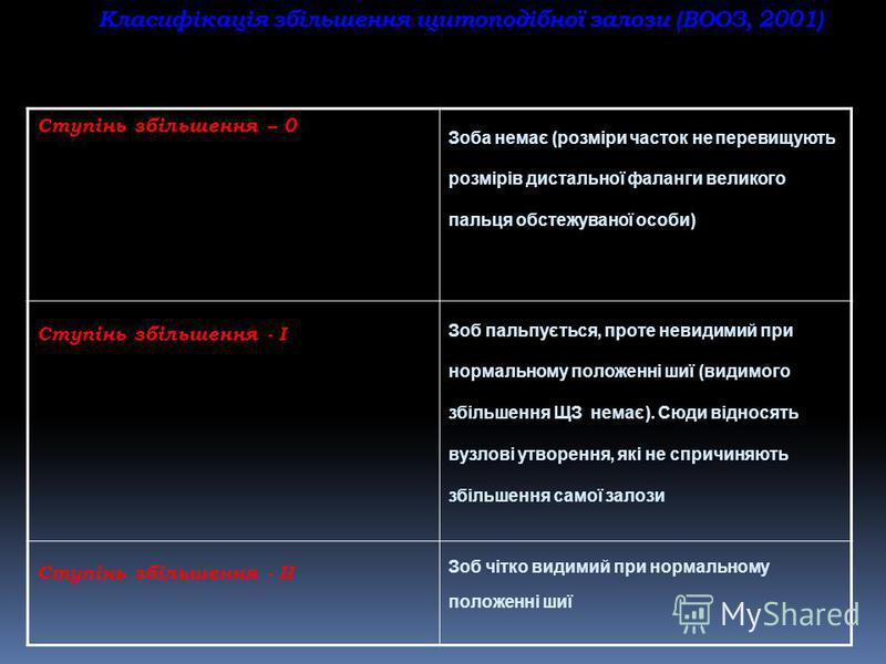 Класифікація збільшення щитоподібної залози (ВООЗ, 2001) Ступінь збільшення – 0 Зоба немає (розміри часток не перевищують розмірів дистальної фаланги великого пальця обстежуваної особи) Ступінь збільшення - І Зоб пальпується, проте невидимий при норм