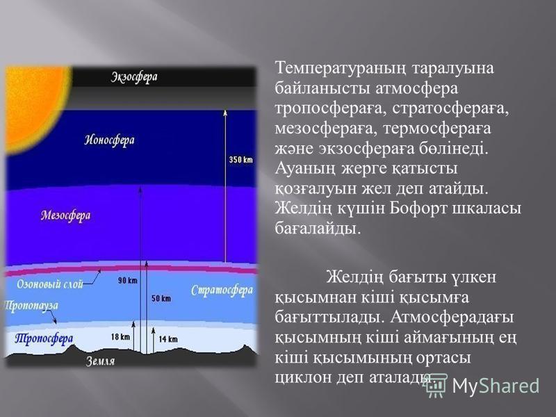 Температураның таралуына байланысты атмосфера тропосфераға, стратосфераға, мезосфераға, термосфераға және экзосфераға бөлінеді. Ауаның жерге қатысты қозғалуын жел деп атайды. Желдің күшін Бофорт шкаласы бағалайды. Желдің бағыты үлкен қысымнан кіші қы