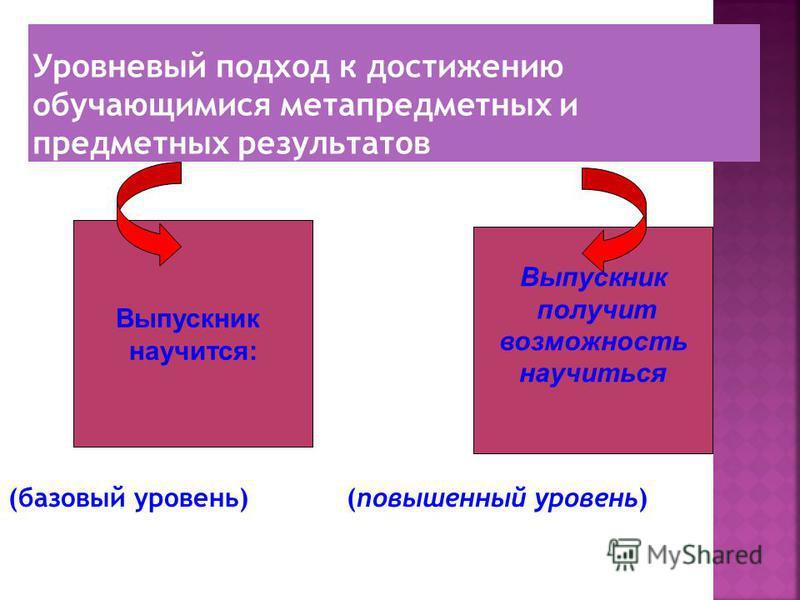Уровневый подход к достижению обучающимися метапредметных и предметных результатов (базовый уровень) (повышенный уровень) Выпускник научится: Выпускник получит возможность научиться