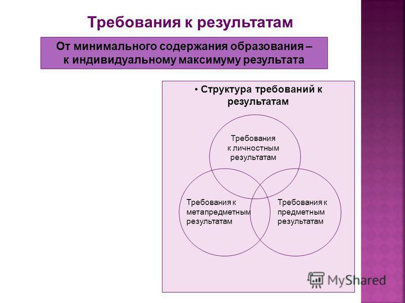 Требования к результатам От минимального содержания образования – к индивидуальному максимуму результата Структура требований к результатам Требования к личностным результатам Требования к метапредметным результатам Требования к предметным результата