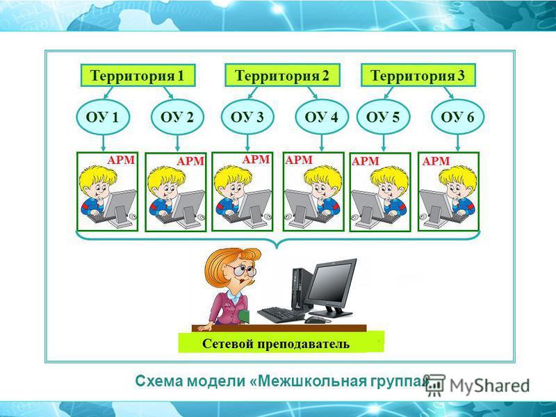 Схема модели «Межшкольная группа» ОУ 1ОУ 2 Территория 1 ОУ 3ОУ 4 Территория 2 ОУ 5ОУ 6 Территория 3