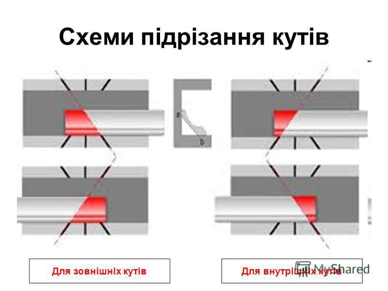 Схеми підрізання кутів Для зовнішніх кутівДля внутрішніх кутів
