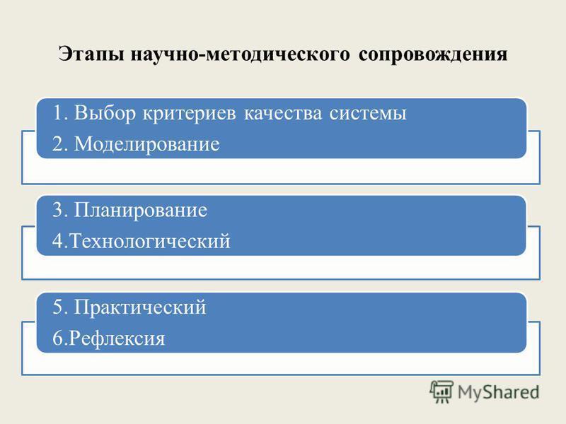 Этапы научно-методического сопровождения 1. Выбор критериев качества системы 2. Моделирование 3. Планирование 4. Технологический 5. Практический 6.Рефлексия