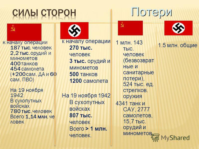 к началу операции 187 тыс. человек 2,2 тыс. орудий и минометов 400 танков 454 самолета (+200 сам. ДА и 60 сам. ПВО) На 19 ноября 1942 В сухопутных войсках 780 тыс. человек Всего 1,14 млн. человек к началу операции 270 тыс. человек 3 тыс. орудий и мин