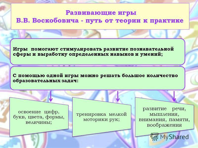 Развивающие игры В.В. Воскобовича - путь от теории к практике освоение цифр, букв, цвета, формы, величины; тренировка мелкой моторики рук; развитие речи, мышления, внимания, памяти, воображения Игры помогают стимулировать развитие познавательной сфер