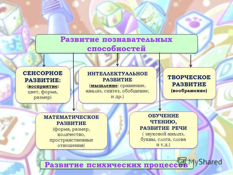 СЕНСОРНОЕ РАЗВИТИЕ: ( восприятие: цвет, форма, размер) СЕНСОРНОЕ РАЗВИТИЕ: ( восприятие: цвет, форма, размер) МАТЕМАТИЧЕСКОЕ РАЗВИТИЕ (форма, размер, количество, пространственные отношения) МАТЕМАТИЧЕСКОЕ РАЗВИТИЕ (форма, размер, количество, простран