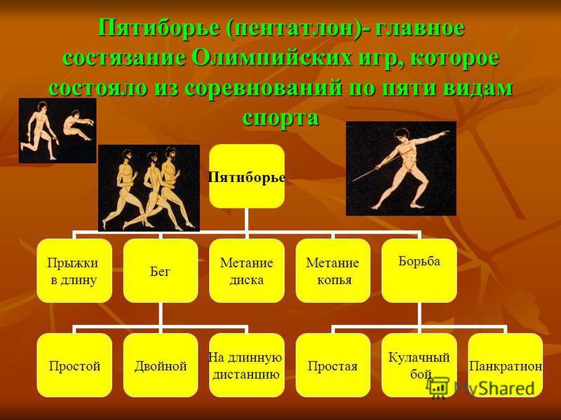 Пятиборье (пентатлон)- главное состязание Олимпийских игр, которое состояло из соревнований по пяти видам спорта Пятиборье (пентатлон)- главное состязание Олимпийских игр, которое состояло из соревнований по пяти видам спорта Пятиборье Прыжки в длину