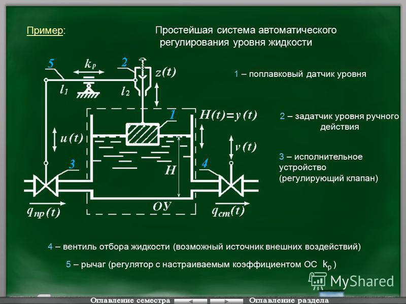 Пример: Простейшая система автоматического регулирования уровня жидкости 1 – поплавковый датчик уровня 2 – задатчик уровня ручного действия 3 – исполнительное устройство (регулирующий клапан) 4 – вентиль отбора жидкости (возможный источник внешних во