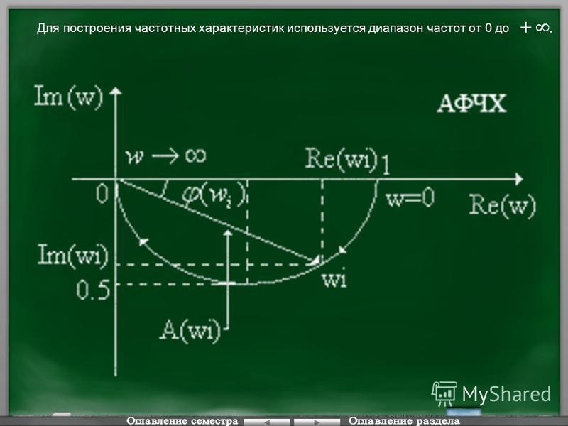 Для построения частотных характеристик используется диапазон частот от 0 до