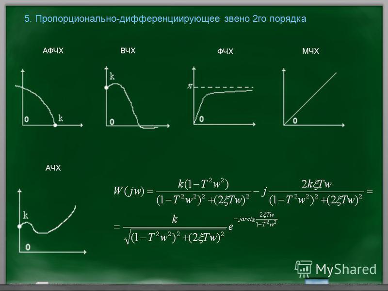 5. Пропорционально-дифференциирующее звено 2 го порядка АФЧХ ВЧХ ФЧХ МЧХ АЧХ
