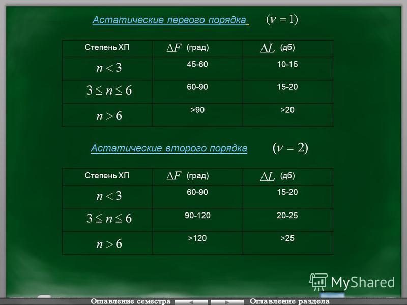 Астатические первого порядка Степень ХП(град)(дб) 45-6010-15 60-9015-20 >90>90>20 Астатические второго порядка Степень ХП(град)(дб) 60-9015-20 90-12020-25 >120>25
