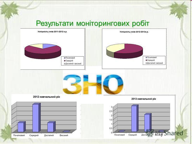 10 Результати моніторингових робіт