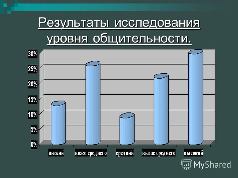 Результаты исследования уровня общительности.