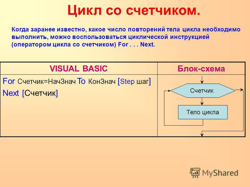 Когда заранее известно, какое число повторений тела цикла необходимо выполнить, можно воспользоваться циклической инструкцией (оператором цикла со счетчиком) For... Next. VISUAL BASICБлок-схема For Счетчик=Нач Знач To Кон Знач [ Step шаг ] Next [Счет