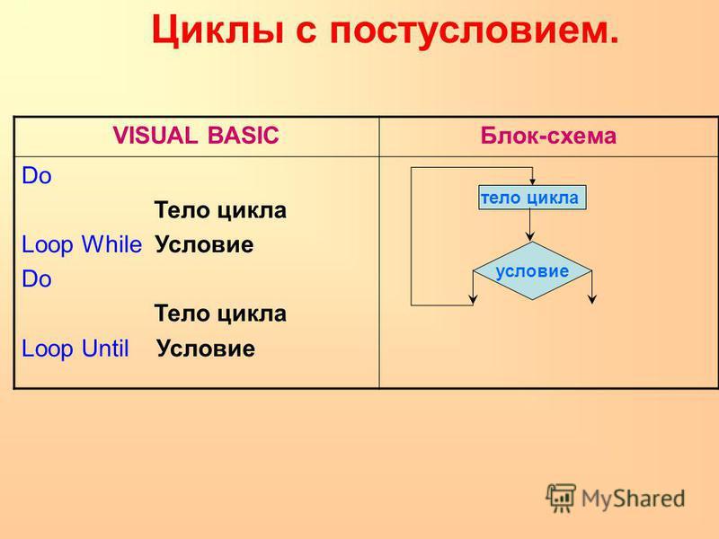 Циклы с постусловием. VISUAL BASICБлок-схема Do Тело цикла Loop While Условие Do Тело цикла Loop Until Условие условие тело цикла