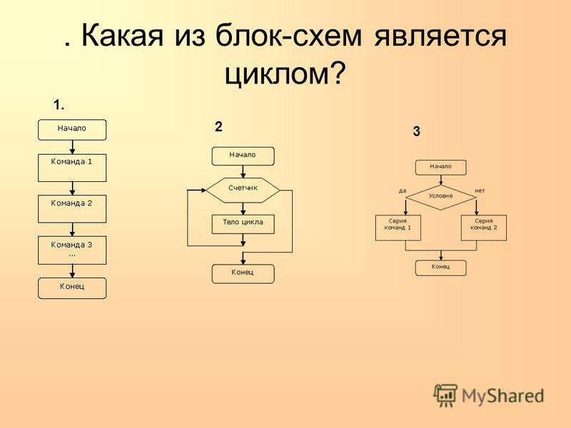 . Какая из блок-схем является циклом? 1. 2 3