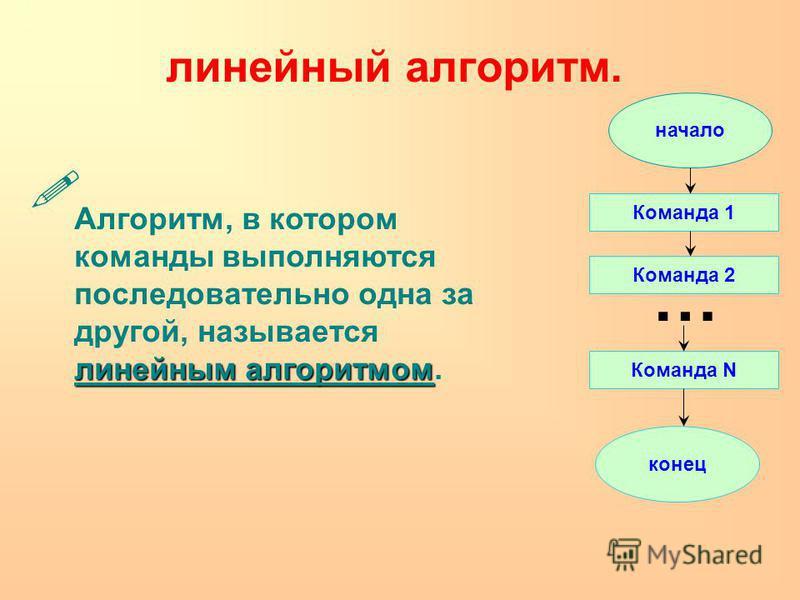 линейный алгоритм. линейным алгоритмом Алгоритм, в котором команды выполняются последовательно одна за другой, называется линейным алгоритмом. начало конец Команда 1 Команда 2 Команда N …