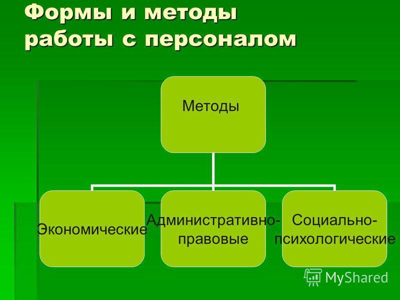 Формы и методы работы с персоналом Методы Экономические Административно- правовые Социально- психологические