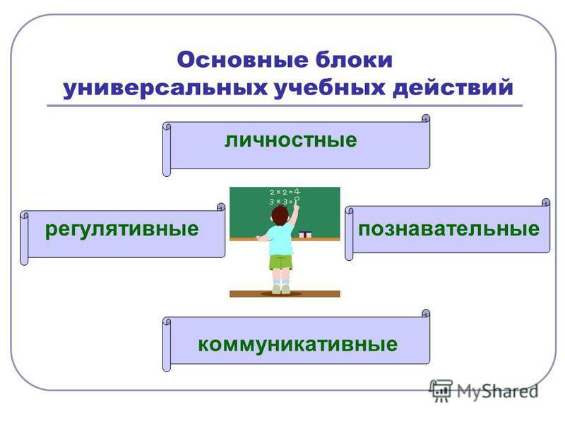 Основные блоки универсальных учебных действий регулятивные личностные познавательные регулятивные коммуникативные