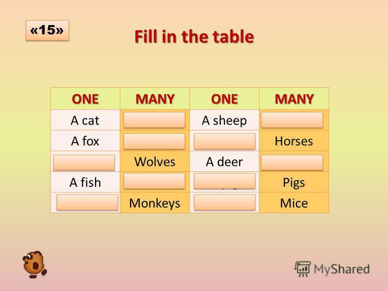Fill in the table ONEMANYONEMANY A catCatsA sheepSheep A foxFoxesA horseHorses A wolfWolvesA deerDeer A fishFishA pigPigs A monkey MonkeysA mouseMice «15»