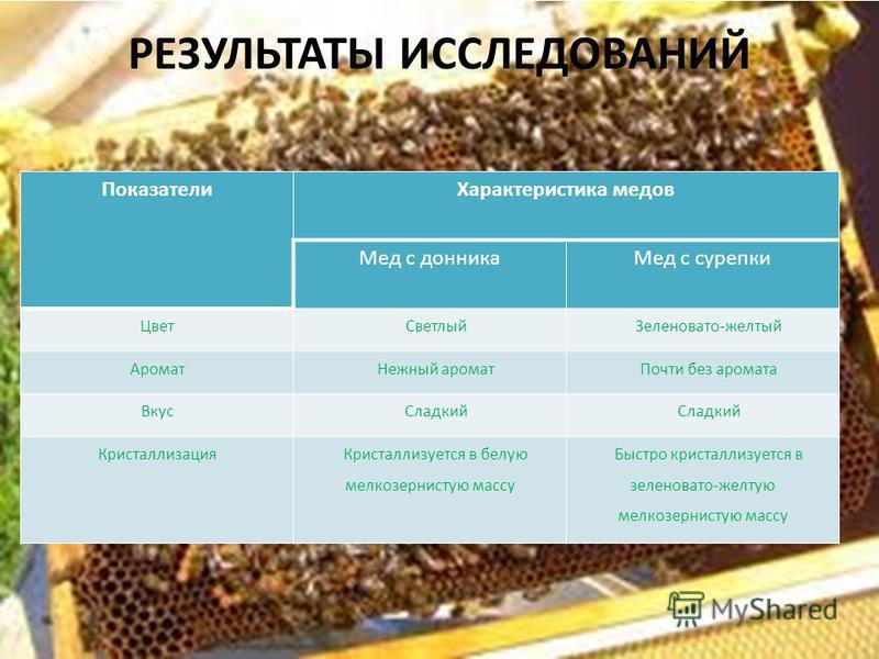 РЕЗУЛЬТАТЫ ИССЛЕДОВАНИЙ Показатели Характеристика медов Мед с донника Мед с сурепки Цвет СветлыйЗеленовато-желтый Аромат Нежный аромат Почти без аромата Вкус Сладкий Кристаллизация Кристаллизуется в белую мелкозернистую массу Быстро кристаллизуется в