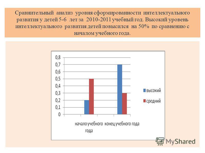 Сравнительный анализ уровня сформированности интеллектуального развития у детей 5-6 лет за 2010-2011 учебный год. Высокий уровень интеллектуального развития детей повысился на 50% по сравнению с началом учебного года.