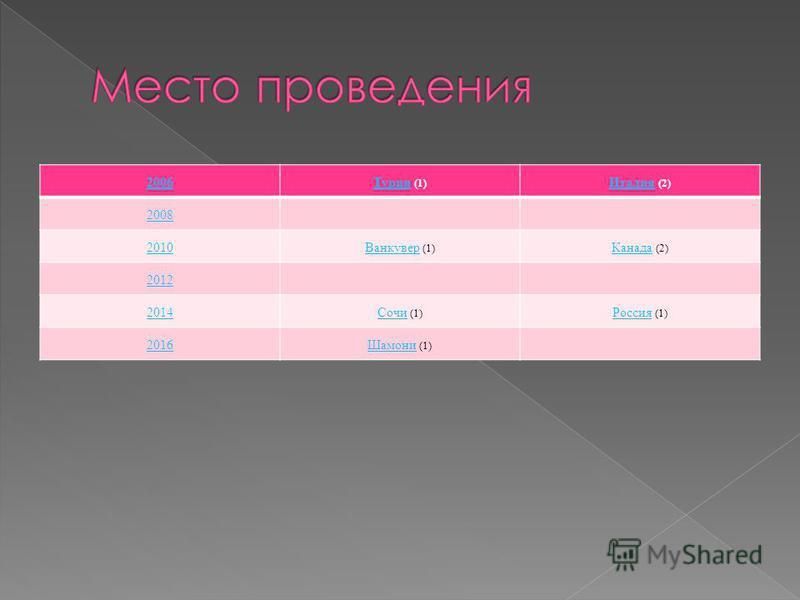 2006 Турин Турин (1) Италия Италия (2) 2008 2010 Ванкувер Ванкувер (1) Канада Канада (2) 2012 2014 Сочи Сочи (1) Россия Россия (1) 2016Шамони Шамони (1)