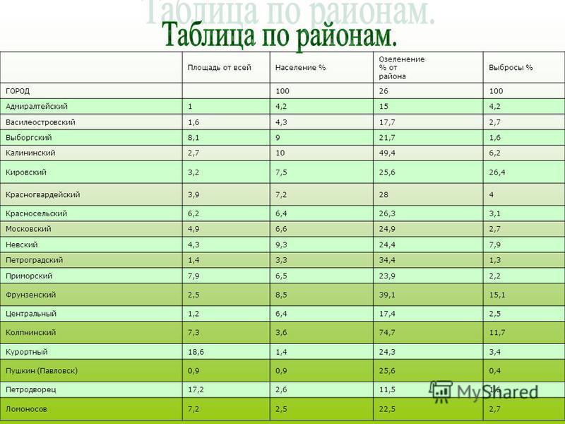 Площадь от всей Население % Озеленение % от района Выбросы % ГОРОД 10026 100 Адмиралтейский 14,2154,2 Василеостровский 1,64,317,72,7 Выборгский 8,1921,71,6 Калининский 2,71049,46,2 Кировский 3,27,525,626,4 Красногвардейский 3,97,2284 Красносельский 6