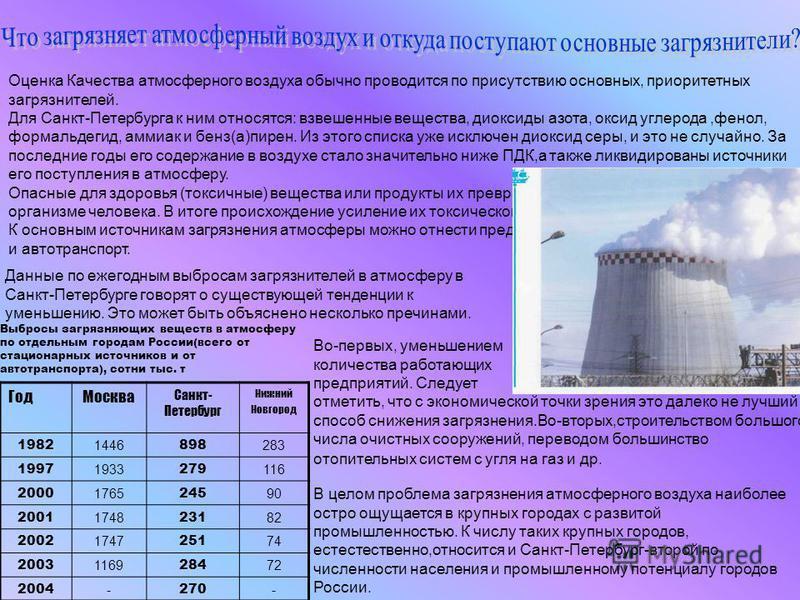 Оценка Качества атмосферного воздуха обычно проводится по присутствию основных, приоритетных загрязнителей. Для Санкт-Петербурга к ним относятся: взвешенные вещества, диоксиды азота, оксид углерода,фенол, формальдегид, аммиак и бенз(а)пирен. Из этого
