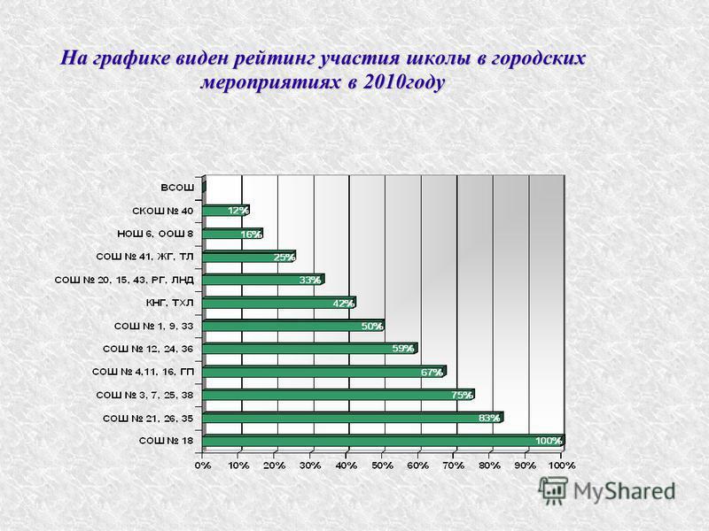 На графике виден рейтинг участия школы в городских мероприятиях в 2010 году
