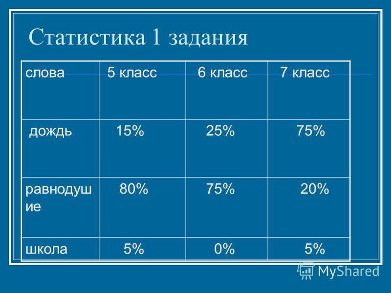 Статистика 1 задания слова 5 класс 6 класс 7 класс дождь 15% 25% 75% равнодушие 80% 75% 20% школа 5% 0% 5%