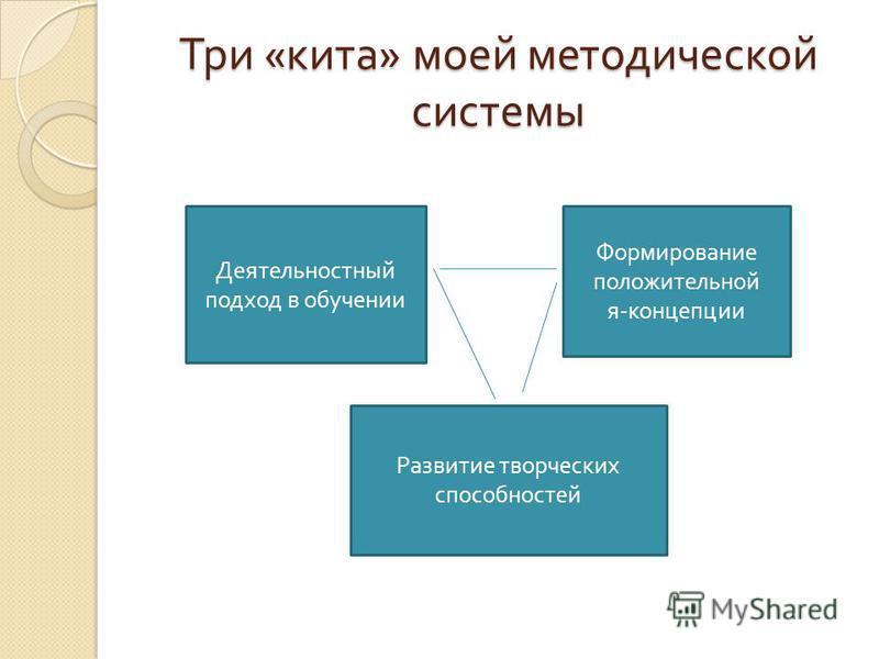 Три « кита » моей методической системы Деятельностный подход в обучении Формирование положительной я - концепции Развитие творческих способностей