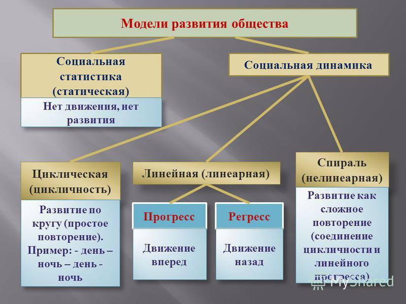Модели развития общества Социальная статистика (статическая) Социальная динамика Нет движения, нет развития Циклическая (цикличность) Линейная (линеарная) Спираль (не линеарная) Развитие по кругу (простое повторение). Пример: - день – ночь – день - н