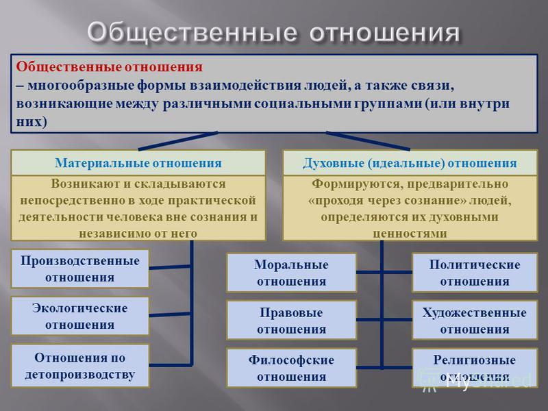 Общественные отношения – многообразные формы взаимодействия людей, а также связи, возникающие между различными социальными группами (или внутри них) Материальные отношения Духовные (идеальные) отношения Возникают и складываются непосредственно в ходе