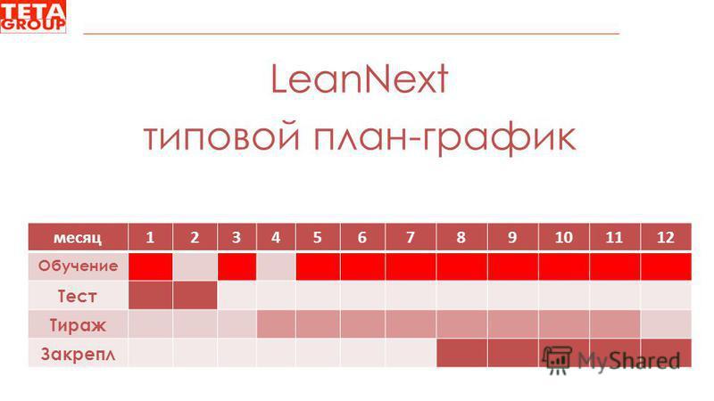 LeanNext типовой план-график месяц 123456789101112 Обучение Тест Тираж Закрепл