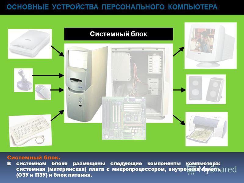 ОСНОВНЫЕ УСТРОЙСТВА ПЕРСОНАЛЬНОГО КОМПЬЮТЕРА Системный блок. В системном блоке размещены следующие компоненты компьютера: системная (материнская) плата с микропроцессором, внутренняя память (ОЗУ и ПЗУ) и блок питания. ОСНОВНЫЕ УСТРОЙСТВА ПЕРСОНАЛЬНОГ
