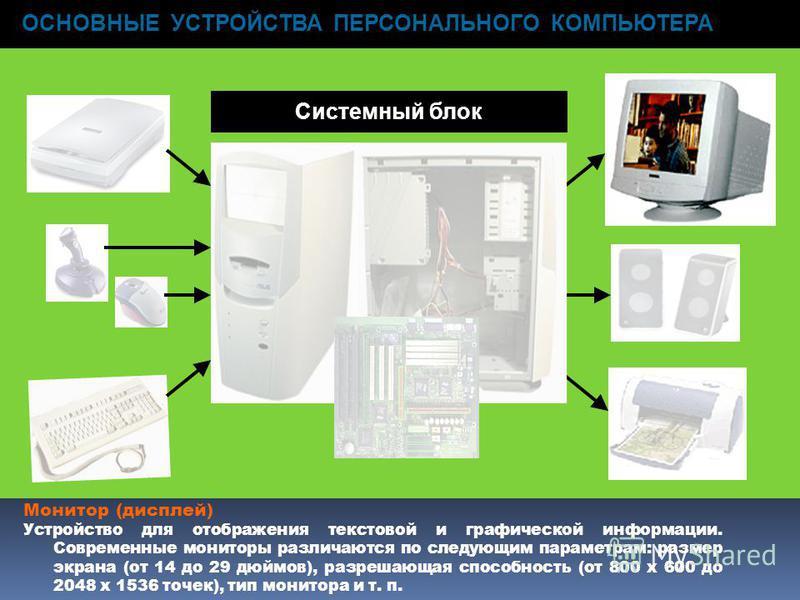 ОСНОВНЫЕ УСТРОЙСТВА ПЕРСОНАЛЬНОГО КОМПЬЮТЕРА Системный блок Монитор (дисплей) Устройство для отображения текстовой и графической информации. Современные мониторы различаются по следующим параметрам: размер экрана (от 14 до 29 дюймов), разрешающая спо