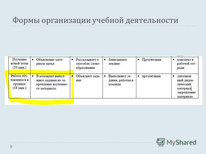 Формы организации учебной деятельности
