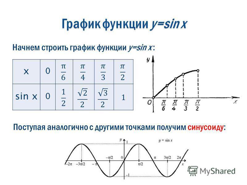 x 0 sin x 0 1 Начнем строить график функции y=sin x : Поступая аналогично с другими точками получим синусоиду: