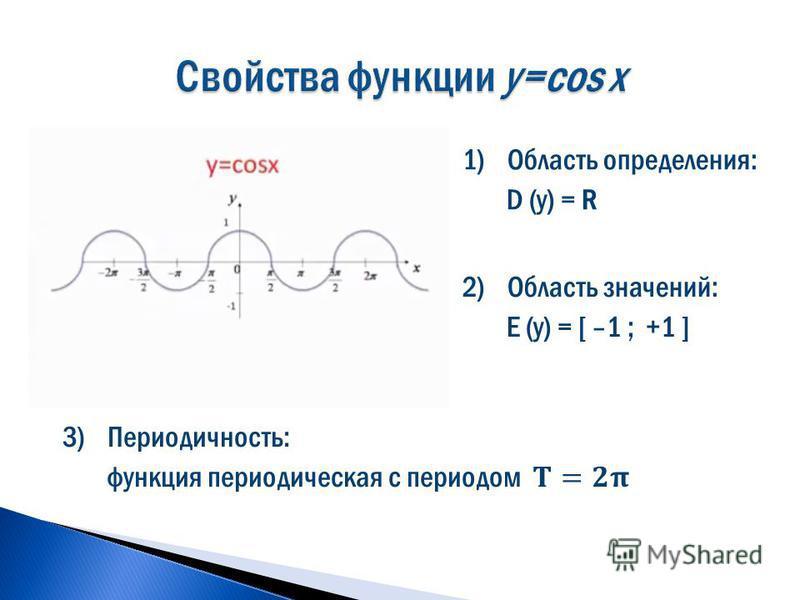 1)Область определения: D (y) = R 2)Область значений: E (y) = [ –1 ; +1 ]