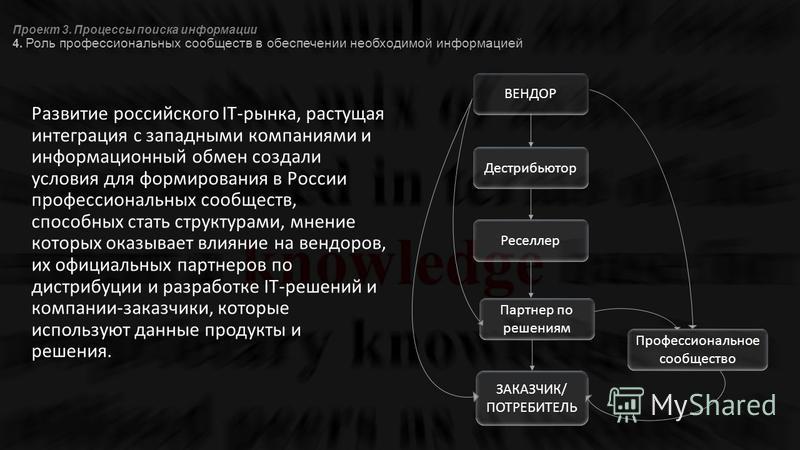 Проект 3. Процессы поиска информации 4. Роль профессиональных сообществ в обеспечении необходимой информацией Развитие российского IT-рынка, растущая интеграция с западными компаниями и информационный обмен создали условия для формирования в России п