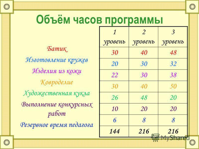 Распределение разделов программы по часам