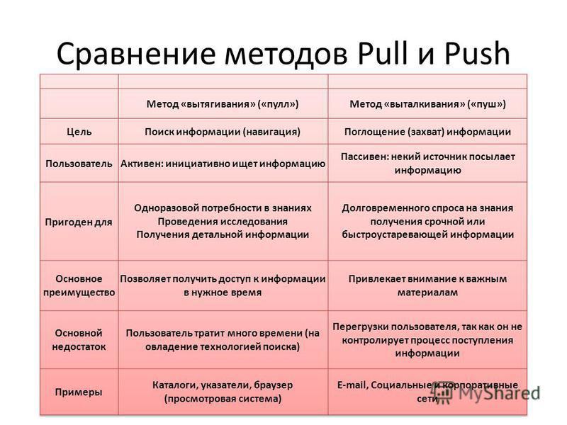 Сравнение методов Pull и Push