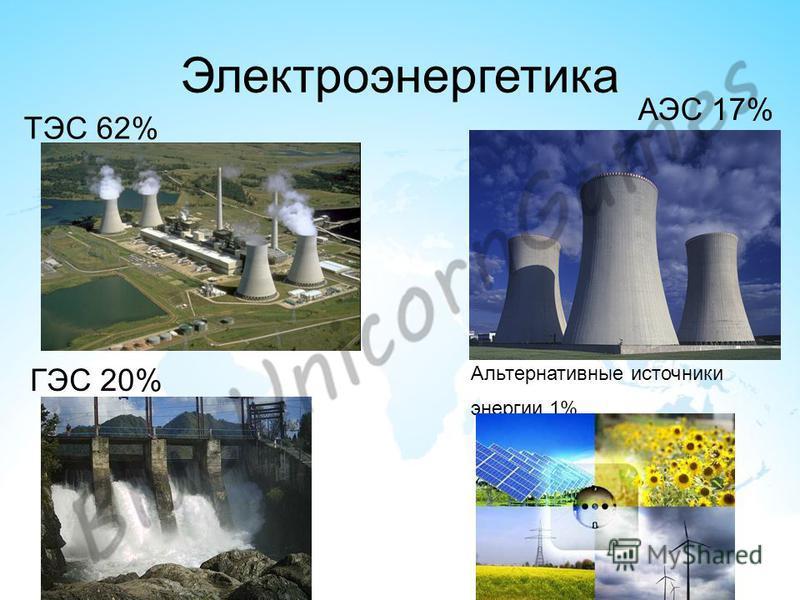 Электроэнергетика ТЭС 62% АЭС 17% ГЭС 20% Альтернативные источники энергии 1%