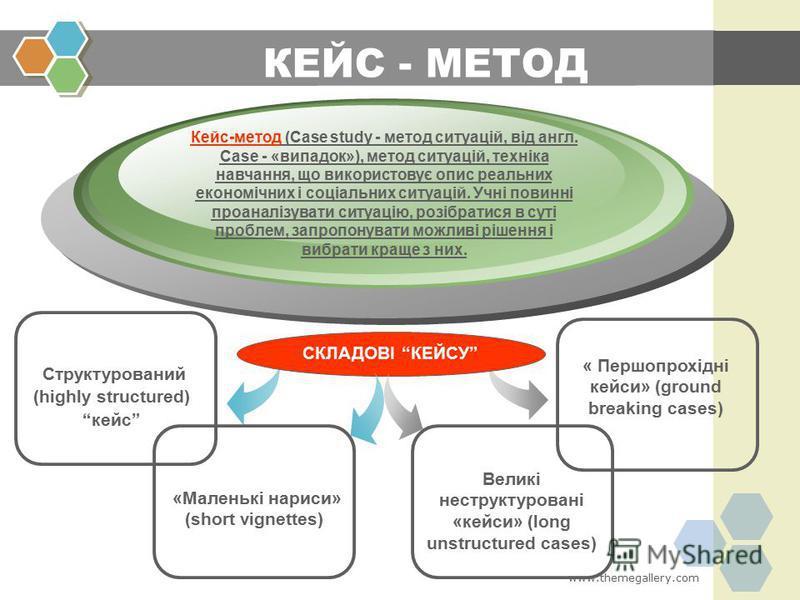 www.themegallery.com Структурований (highly structured) кейс Кейс-метод (Case study - метод ситуацій, від англ. Case - «випадок»), метод ситуацій, техніка навчання, що використовує опис реальних економічних і соціальних ситуацій. Учні повинні проанал